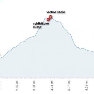 Běžecká trasa na vrchol hory Sedlo, výškový profil