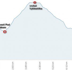 Běžecká trasa přes Vyklestilku, výškový profil